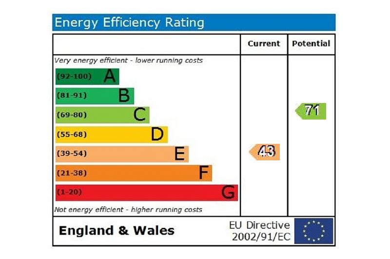 EPC Graph for Braybank Bray Maidenhead