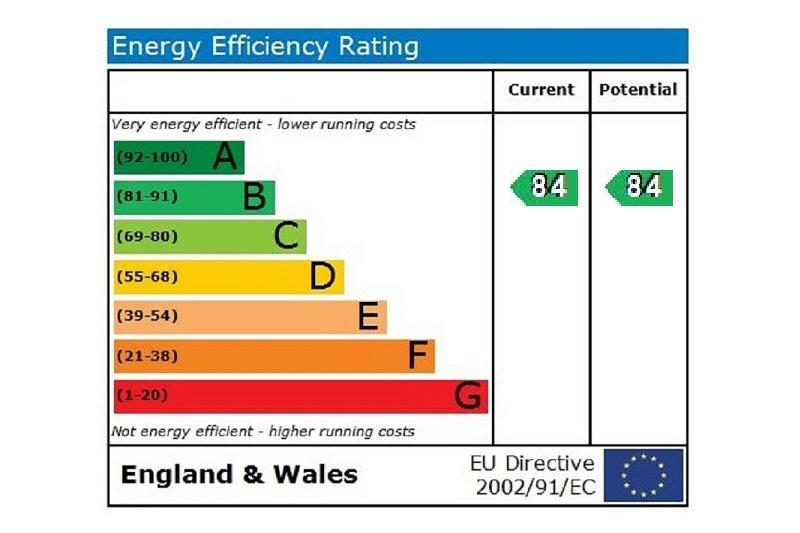 EPC Graph for Cookham Road Maidenhead Berkshire