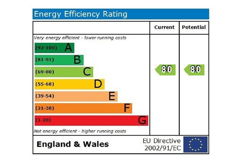 EPC Graph for Hardwick Close Maidenhead Berkshire