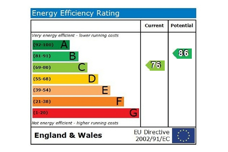 EPC Graph for Providence Place Maidenhead Berkshire