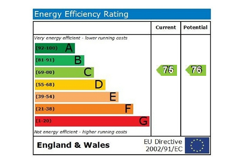 EPC Graph for Ray Mill Road West Maidenhead