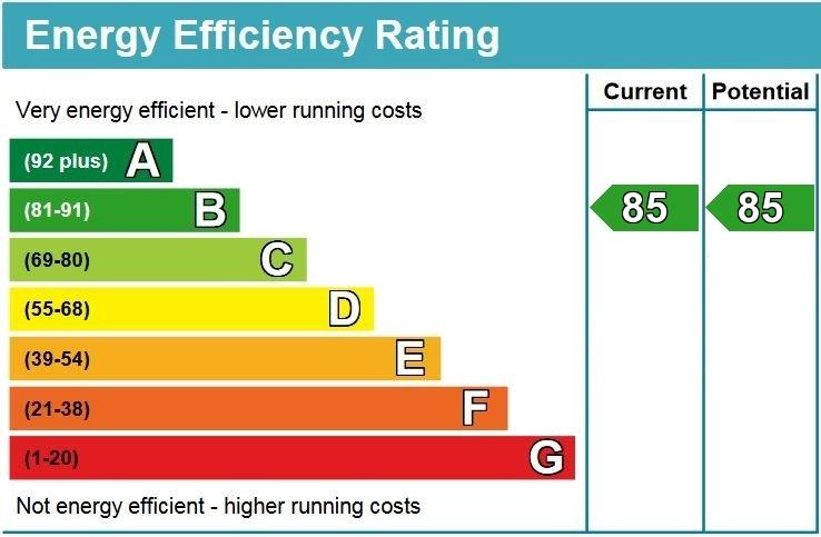 EPC Graph for Bridge Avenue Maidenhead Berkshire